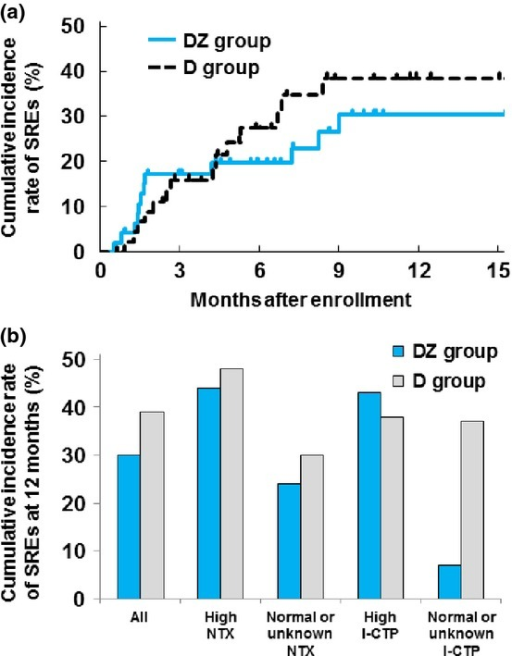 (a) Cumulative incidence rate of SRE in the DZ and D groups. (b) Subgroup analyses of SRE rate according to baseline bone marker levels in the DZ and D groups. D, docetaxel alone; DZ, docetaxel with zoledronic acid; I-CTP, C-terminal telopeptide of type I collagen; NTX, N-terminal telopeptide of type I collagen; SRE, skeletal-related event.
