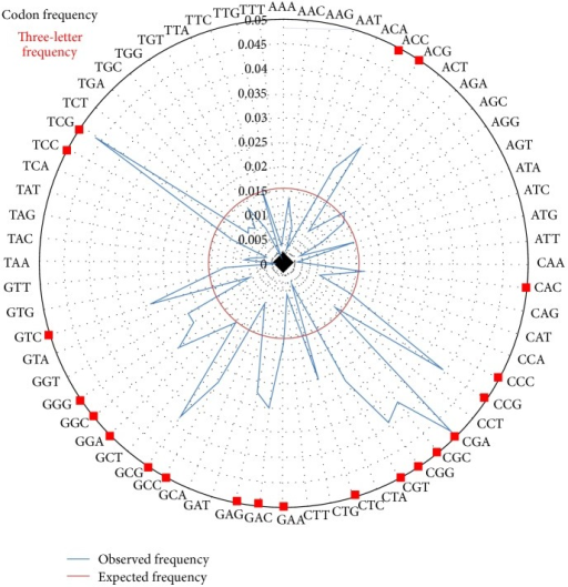 Radial graph displaying the three-letter codon frequency prediction of H. hamelinensis. Expected codon frequencies are indicated in the inner circle. Squares in the outer circle are indications are overrepresented codons.