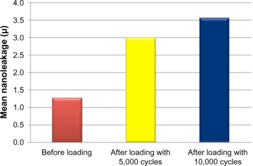 Bar chart representing comparison between mean nanoleakage values before and after cyclic loading.