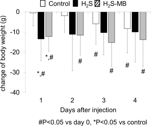 Body weight following H2S induced coma.Body weight decreased gradually over the 4 days of training in the control group. In the H2S group, body weight significantly dropped at D1 day (significantly different from control group, P<0.05), and then did not change thereafter. Note that the 2 rats unable to eat that were euthanized are not included in this computation. In the H2S-MB group, weight also significantly dropped at D1 (significantly different from control group, P<0.05) then remained below baseline until D4. Values are shown as mean ± SD. *significantly different from control at P<0.05. # Significantly different from baseline (day 0) at P<0.05.