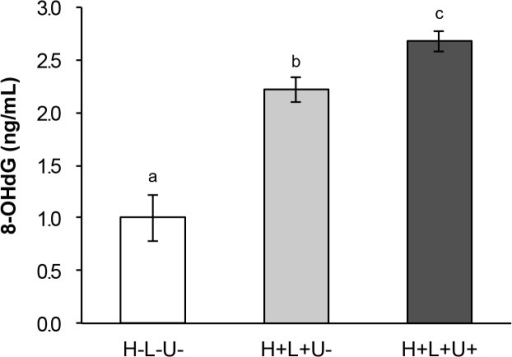 Oxidative DNA damage of bacterial cells exposed to photolysis of H2O2 with or without ultrasound irradiation.Each value represents the mean of six independent with standard deviation. Significant difference (p<0.01) between the two groups is demonstrated by the different alphabetical letter (i.e., bars with the same letter are not significantly different).