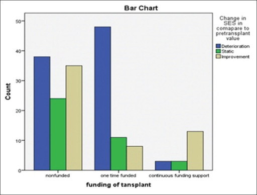 Changes in SES after transplant in related to funding source
