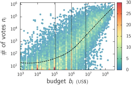 Color map of the number of votes ni vs. the budget bi of each IMDb movie i.Each bullet contains the number of movies indicated by the color scale. The vertical lines indicate the quartiles. The dashed line was obtained by means of a non-parametric regression rLOESS [15].