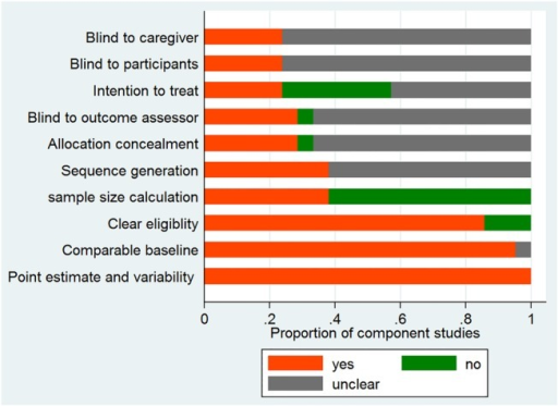 Risk of bias for included component studies assessed from items of blindness, sequence generation, allocation concealment, sample size calculation, clear definition of eligibility criteria, comparability of baseline characteristics, intention to treat analysis and use of point estimate and variability. The x axis is scaled to represent the proportion of component studies with either item of 'yes', 'no' or 'unclear'.