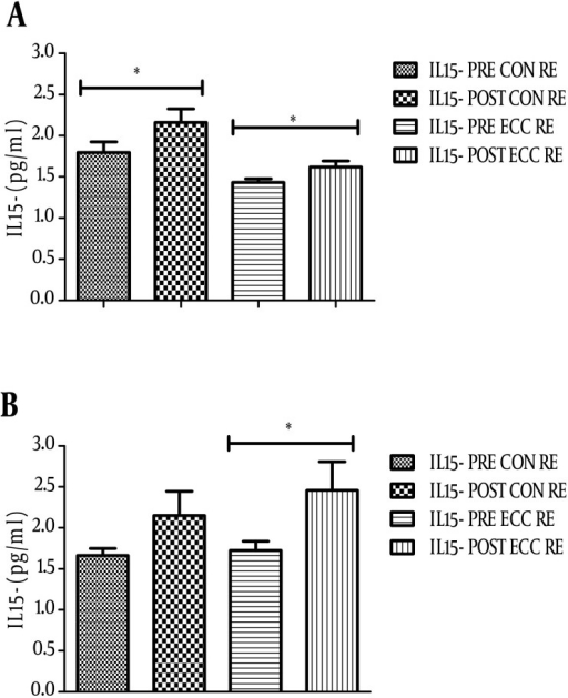 IL-15 Serum Level Changes After Concentric (CON) and Eccentric (ECC) Resistance Exercise (RE) in Non-Athlete (A) and Athlete Group (B)Asterisks show significant difference between the level of IL-15 before and after RE (P < 0.05).