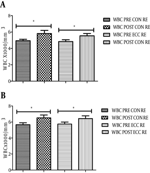 White Blood Cell (WBC) Change After Concentric (CON) and Eccentric (ECC) Resistance Exercise (RE) in Non-Athlete (A) and Athlete Group (B)Asterisks show significant differences before and after RE (P < 0.05).