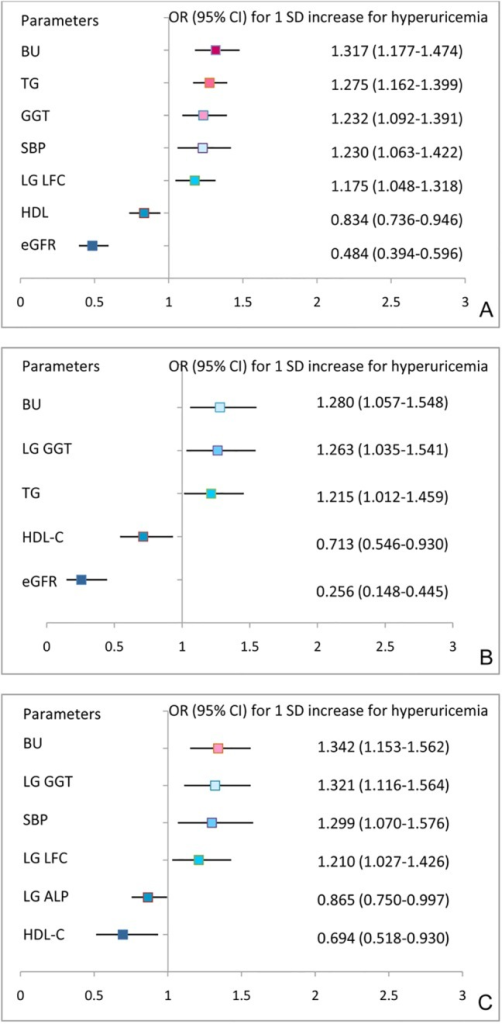 ORs for 1 SD increases in variables with the prevalence of hyperuricemia from multiple logistic regression analysis.(A) The total study population, including the variables gender, age, BMI, WC, WHR, SBP, DBP, TG, HDL-C, FPG, 2hPG, ALT, AST, GGT, LFC, BU, Cr, and eGFR, which were significantly correlated with serum uric acid in bivariate correlate analysis. (B) The male subset, including the variables age, BMI, WC, WHR, SBP, DBP, TC, TG, HDL-C, FPG, HbA1C, ALT, AST, GGT, LFC, BU, Cr and eGFR, which were significantly correlated with serum uric acid in bivariate correlation analysis. (C) The female subset, including the variables age, BMI, WC, WHR, SBP, DBP, TC, TG, HDL-C, LDL-C, FPG, 2hPG, HbA1C, ALT, AST, ALP, GGT, LFC, BU, Cr and eGFR, which were significantly correlated with serum uric acid in bivariate correlation analysis.
