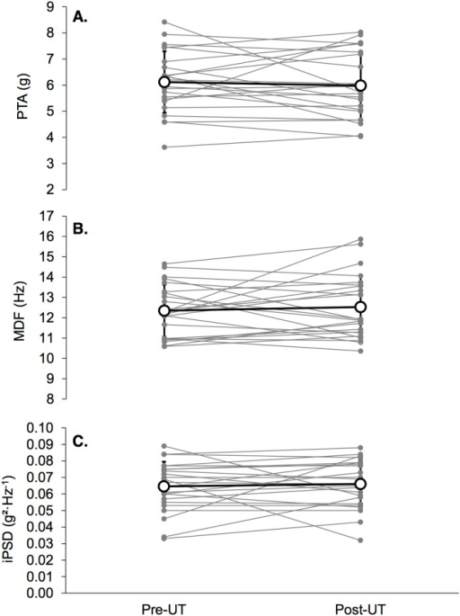 Means (white dots) and standard deviation for impact-related parameters (panel A: PTA, panel B: MDF, panel C: iPSD) pre-MUM and post-MUM, as individual values (gray dots).