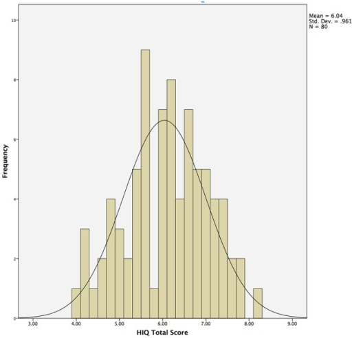 Histogram demonstrating normal distribution of Hunter Imagination Questionnaire (HIQ) total scores across the entire sample (N = 80).