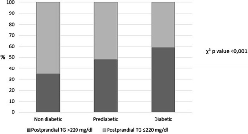 Prevalence of undesirable postprandial triglycerides (TG) in the CORDIOPREV population according to diabetic status: non-diabetic, prediabetic and diabetic subgroups. The black bars represent the percentage of patients with postprandial TG concentration at any point >220 mg/dL within each group