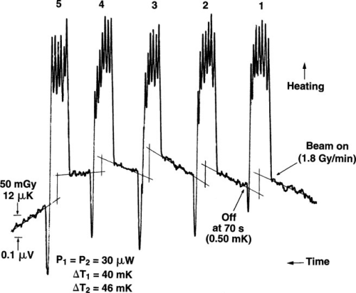 Typical preliminary set of consecutive runs. Time increases from right to left. The heating is caused by the thermistor response to absorbed radiation. The spikes are caused by the heating and manual adjustments of the Wheatstone bridge balancing arm to keep the recorder trace on scale.