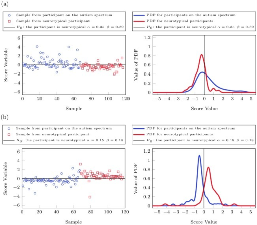 Fisher Discriminant Analysis of urine toxic metal data  | Open-i