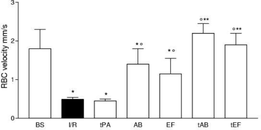 Changes of arteriolar RBC velocity at baseline and during reperfusion in the group treated with saline (I/R) and those treated with abiciximab (AB), eptifibatide (EF), t-PA (tPA) and abiciximab plus t-PA (tAB) or eptifibatide plus t-PA (tEF), respectively. See text for details. Values are means ± SD, n = 20 experimental observations for each entry, *p < 0.05 I/R-tPA vs. baseline; °p < 0.05 AB, EF, tAB, and tEF vs. I/R and tPA; ** p < 0.05 tAB abd tEF vs.AB and EF.