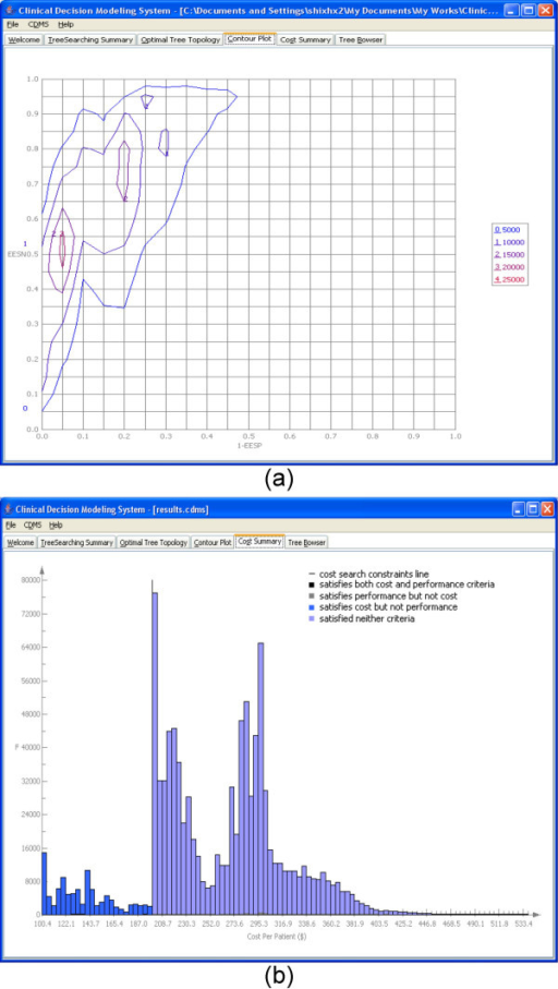 The contour plot and cost summary of the CDMS for a trial run for lung cancer. (a) Contour plot. (b) Cost summary.