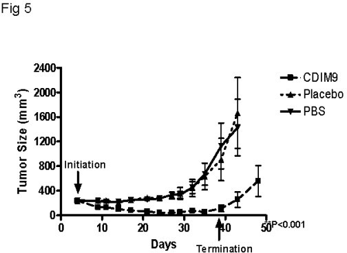 Inhibition of basal-like breast tumor growth by CDIM9