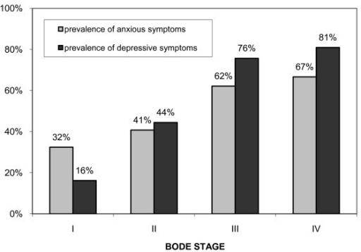 Prevalence of anxious and depressive symptoms in patients with COPD classified according to quartiles of the BODE index.