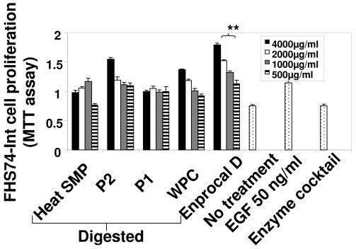 Effect of Enprocal D and other digested milk product controls on cell proliferation of normal human intestinal cells (FHs74-Int) determined by MTT assay. All treatments were performed in triplicate and assay was repeated three times independently with similar results. Each bar presented in the histogram was mean ± SD values of all experiments in triplicates. **P < 0.001 is the highly significant value from the control with media only or enzyme cocktail. *P < 0.05 is the significance value from the control with media only or enzyme cocktail.