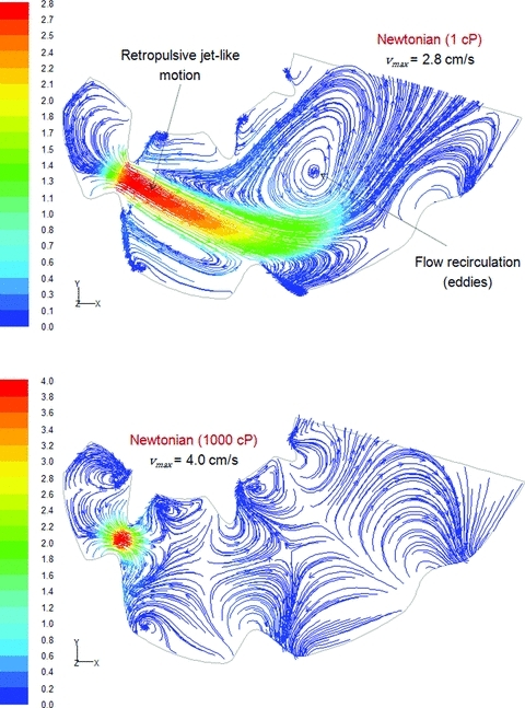 Effect of viscosity on the formation of the retropulsive-jet like motion and eddy structures. Streamlines of the fluid flow within the stomach's middle plane at t+ 10 s, colored by velocity magnitude (cm/s).