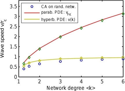 Wave speed predicted by the parabolic and hyperbolic PDEs compared to simulations of CA on random networks.The parabolic (Fisher-Kolmogorov) PDE gives wave speed  that indefinitely grows with network degree (red line and diamonds). In contrast, the suggested hyperbolic PDE (given in text) provides a reaso`nable wave speed  (given in text, shown by green line and diamonds). The  grows moderately and saturates to the maximum possible speed , in agreement with CA simulations (blue circles) and intuitive expectations. The solid lines show analytic formulae, the diamonds show simulations of corresponding full PDE systems.