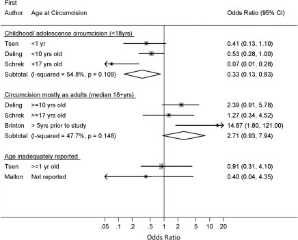 Association of male circumcision and invasive penile carcinoma: random effects meta-analysis