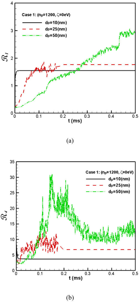 The flatness factor of the concentration distribution of nanoparticles. (The R1(a) and R4(b) for Case 1).
