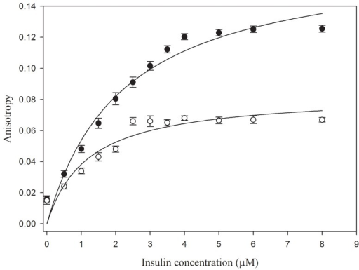 Fluorescence anisotropy titration of insulin. Anisotropy of 10 µM FITC tagged NK9 is plotted as a function of increasing insulin concentration at 25 and 37°C temperature.The error bars represents the standard deviation of 3 measurements.