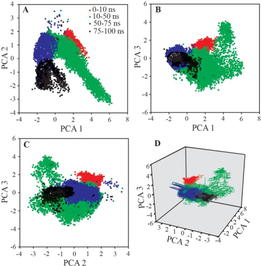 Principal component analysis (PCA) considering the essential dynamics of prime three eigenvectors viz. PCA1, PCA2 and PCA3.