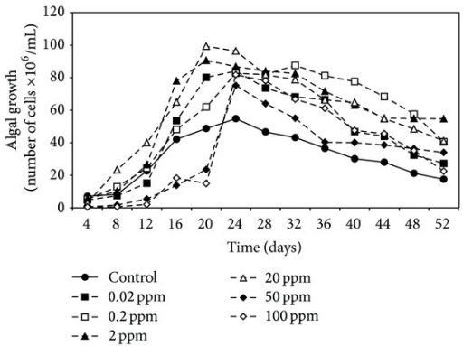 Effect of different malathion concentrations on the growth of N. muscorum.