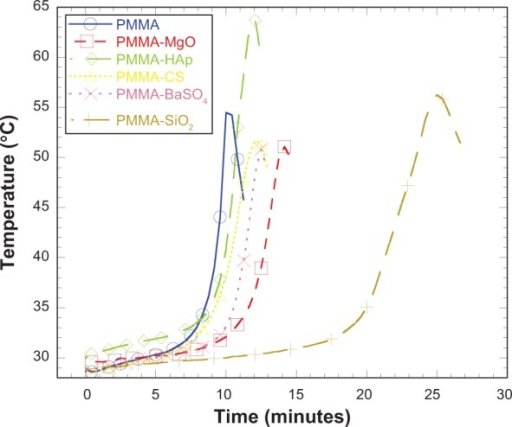Time versus temperature graphs of different PMMA sample specimens.Abbreviations: CS, chitosan; HAp, hydroxyapatite; MgO, magnesium oxide; PMMA, poly(methyl methacrylate); BaSO4, barium sulfate; SiO2, silica.