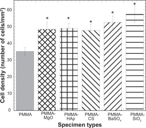 Bar diagram of the variation in cell density with PMMA samples due to variation in additives to PMMA.Notes: Data are presented as the mean ± standard error of the mean; n=8. *P<0.05 versus PMMA.Abbreviations: CS, chitosan; HAp, hydroxyapatite; MgO, magnesium oxide; PMMA, poly(methyl methacrylate); BaSO4, barium sulfate; SiO2, silica.