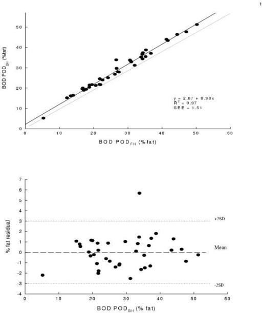 Panel A is the regression of percent fat determined by BOD PODBH before hydrostatic weighing against percent fat determined by BOD PODFH following hydrostatic weighing. The dotted line is the line of identity (regression slope = 1 and regression intercept = 0). The regression line significantly deviated from the line of identity. Panel B are the residuals from linear regressions of the percent fat from the BOD PODBH on percent fat from the BOD PODFH. The middle line represents the mean difference while the upper and lower dashed lines represent ±2 SD from the mean. No bias was observed as indicated by the non-significant P value.