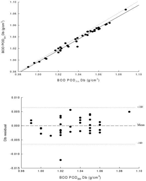 Panel A is the regression of body density (g/cm3) determined by BOD PODBH before hydrostatic weighing against body density determined by BOD PODFH following hydrostatic weighing. The dotted line is the line of identity (regression slope = 1 and regression intercept = 0). The regression line did not significantly deviate from the line of identity. Panel B are the residuals from linear regressions of body density BOD PODBH on body density from the BOD PODFH. The middle line represents the mean difference while the upper and lower dashed lines represent ±2 SD from the mean. No bias was observed as indicated by the non-significant P value.