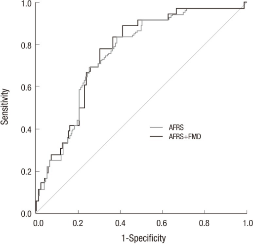 Receiver operating characteristic curves of the AFRS and the AFRS plus FMD for the prediction of cardiovascular events. AFRS, age-adjusted Framingham risk score; FMD, flow-mediated dilation.