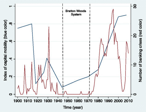From the Great Depression to the Great Recession: Index of Capital Mobility and Number of Banking Crises in 69 Countries, 1900–2010.