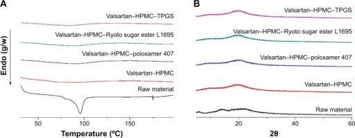 Differential scanning calorimetry thermograms (A), and powder X-ray diffraction patterns (B) of valsartan–HPMC–surfactant composite nanoparticles prepared by using the SAS process.Abbreviations: HPMC, hydroxypropyl methylcellulose; SAS, supercritical antisolvent; TPGS, D-α-Tocopheryl polyethylene glycol 1000 succinate.