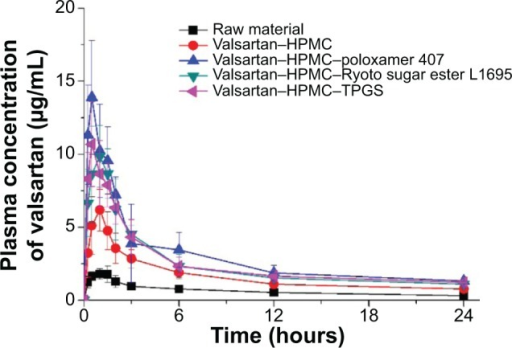 Plasma concentration-time profile of valsartan in rats after oral administration of the raw material and valsartan composite nanoparticles prepared by using the SAS process.Note: Data are expressed as the mean ± standard deviation (n=5).Abbreviations: HPMC, hydroxypropyl methylcellulose; SAS, supercritical antisolvent; TPGS, D-α-Tocopheryl polyethylene glycol 1000 succinate.