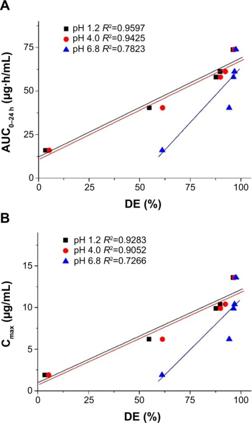 Correlation between the in vitro dissolution efficiency and in vivo pharmacokinetic parameters.Notes: (A) AUC0–24h; (B) Cmax.Abbreviations: AUC0–24 h, area under the concentration-time curve; Cmax, peak concentration; DE, dissolution efficiency; R2, coefficient of determination.