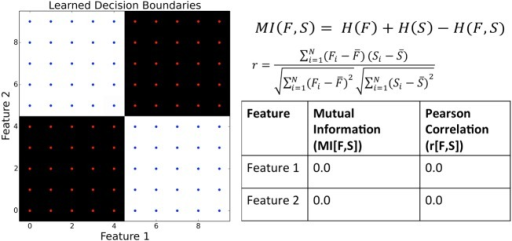 Toy example that highlightsthe advantage of using a decision treeover correlation metrics (mutual information (MI) and Pearson correlation(r)). The image on the left depicts a two state model(red and blue dots) with the learned decision boundaries in blackand white. To the right are the equations that define the two comparisonmetrics. H(F) is the entropy ofa given feature, H(S) is the stateentropy, and H(F,S) is the joint entropy. N, F̅, and S̅ represent the total number of examples,the mean value of the feature, and the mean value of the state, respectively. The table lists the valuesobtained from both the Pearson correlation and the mutual informationon each of those features with the corresponding state. The detailsof these calculations are given in the SupportingInformation.