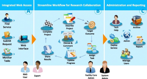 Supporting collaborative biomedical research using RMS: (A) integrated web portal, (B) streamline workflow, and (C) administrative and reporting.