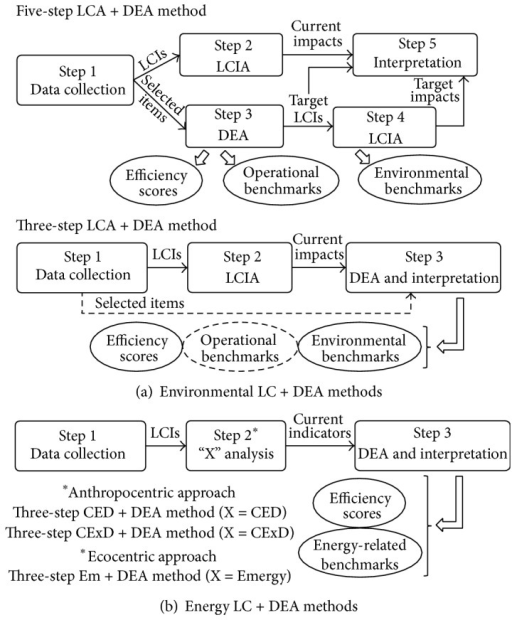 LC + DEA methods currently available (CED: cumulative energy demand; CExD: cumulative exergy demand; DEA: data envelopment analysis; Em: emergy; LCA: life cycle assessment; LCI: life cycle inventory; LCIA: life cycle impact assessment).