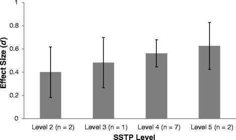 Effect sizes for different levels of SSTP interventions based on data from the SSTP meta-analysis[2].d, standardized difference effect size; n, number of trials; SSTP, Stepping Stones Triple P-Positive Parenting Program.