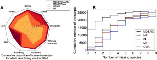 OD power and the effect of pooling methods (A) The cumulative proportion of human transcripts for which an ortholog was detected, stratified by species. Envelopes illustrate results from pooling an increasing number of methods. (B) The cumulative number of human transcripts as a function of the maximum number of missing species allowed.