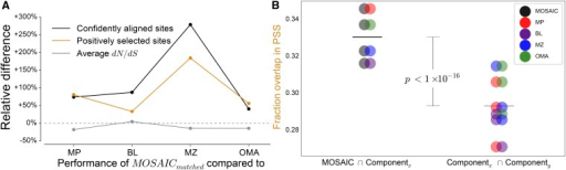 A comparison of evolutionary estimates. (A) The relative difference of MOSAICmatchedvs. each component method for: (1) the number of positively selected sites, (2) the number of confidently aligned sites, and for reference, (3) the average level of conservation across all alignments. (B) The agreement between positively selected sites (1) between MOSAIC and component methods, and (2) among component methods. Fractional overlap values are plotted as Venn diagrams to illustrate the two methods being compared.