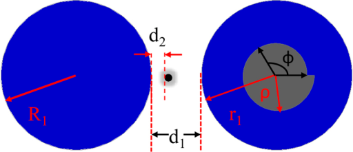 The schematic picture of photonic molecule.The radiuses of left and right circles are R1 and r1, respectively. The inner boundary of annular ring is  and parameters are r0 = 0.56, ε = 0.16. R1 = 0.9985R, r1 = R, d1 = 0.8R, β1 = 0. The radius of nanoparticle is r2 positioned at the Azimuthal position β2 (here β2 = 0). The separation distance between nanoparticle and circular cavity is d2 = 0.015R.