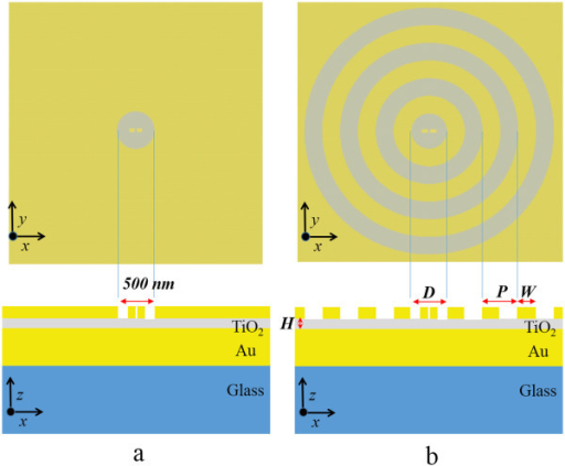 Schematic diagrams of studied structures. (a) the DERS structure and (b) the structure with concentric rings. The upper subfigure is the top view and the lower subfigure is the cross-section view. The dipole antenna in the center of the upper subfigure is 130-nm long, 45-nm wide, and 50-nm high with a 20-nm gap. The corrugated structure is placed on TiO2 spacer over the gold ground with a glass substrate. The diameter of the center groove is fixed at 500 nm in the DERS structure, and it is indicted as D in the structure-added concentric rings. The periodicity and width of the grating rings in (b) are denoted as P and W. The thickness of TiO2 spacer is 40 nm in the DERS structure in (a), and it is indicated as H in the structure with concentric rings in (b). The thickness of the gold layer atop the glass is 150 nm.