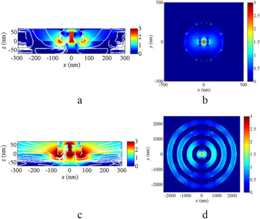 Near-field intensities for the structures with and without the concentric rings. (a) The cross-section view and (b) the top view of the electric field distribution of DESR structure at λ = 880 nm and (c) the cross-section view and (d) the top view of the electric field distribution of DESR structure with concentric rings at λ = 880 nm. The white lines are stream lines of the Poynting vectors. The scale bars are in logarithmic scale and limited to 0 to 3. The maximum field intensity of (a), (b), (c), and (d) are 103.37, 102.94, 104.50, and 104.08 times of the incident light intensity. The illuminated light is the plane wave propagated from the top to bottom; i.e., in - z direction.