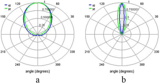 Far-field radiation patterns for the structures with and without the concentric rings. (a) The DERS structure and (b) the structure with concentric rings at λ = 880 nm. The radiation pattern is calculated from the simulations by placing an x-polarized electric dipole source at the feed gap of the dipole antenna.