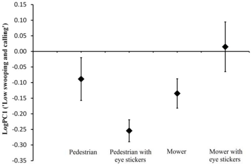 Means and one standard error of 'low swooping and calling' values against treatment type (the significant interaction between mower/pedestrian and eyes/no eyes; see Table 3). Means show the significant increase in mean 'low swooping and calling' values evoked by mowers with eye stickers when compared to mowers without eye stickers and the significant decrease in mean 'low swooping and calling' values when pedestrians without eye stickers are compared to pedestrians with eye stickers.