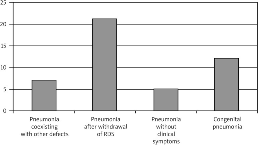 Division of patients diagnosed with pneumonitis based on X-ray imaging