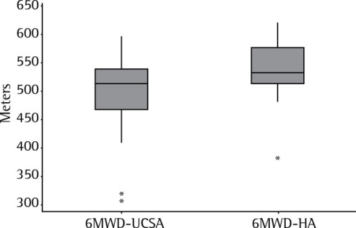 Distribution of the six-minute walk distance (6MWD) in 25 patients with uncontrolled severe asthma (6MWD-UCSA) in comparison with the 6MWD predicted for healthy adults in Brazil (6MWD-HA).(18)a *Outliers. aValues expressed in median.